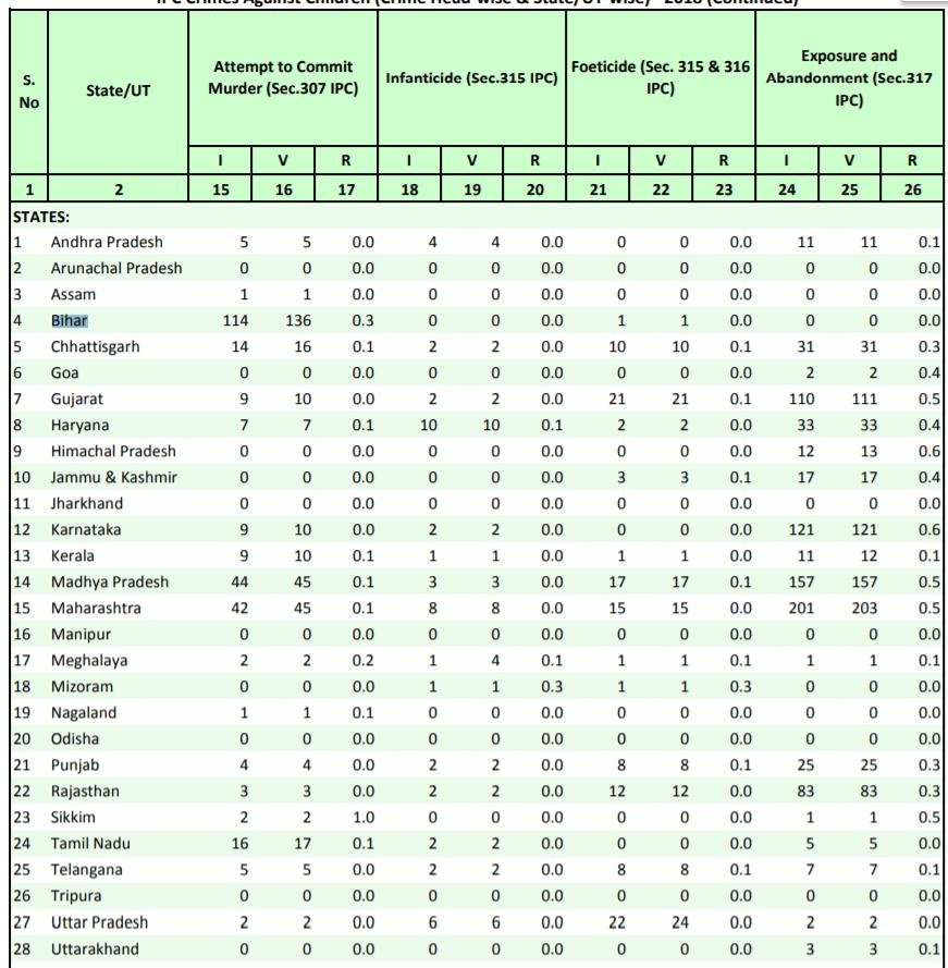 crime data Bihar